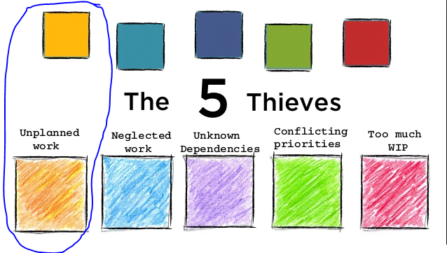 Graphic Representation of Unplanned Work