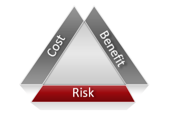 cost benefit risk triangle