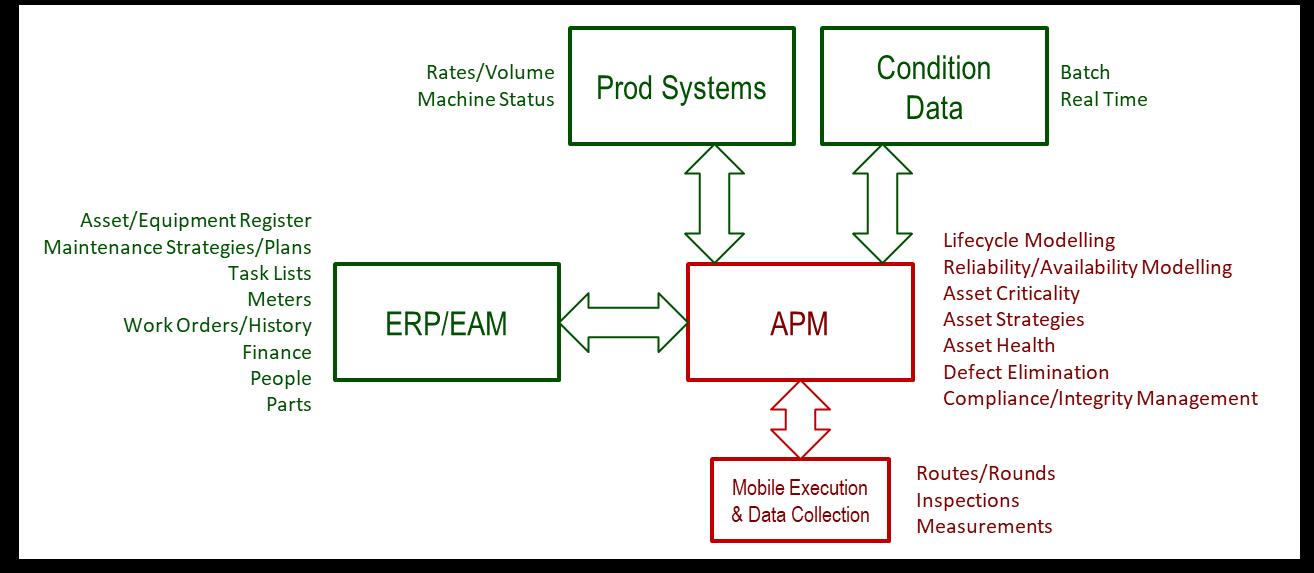 asset performance management architecture
