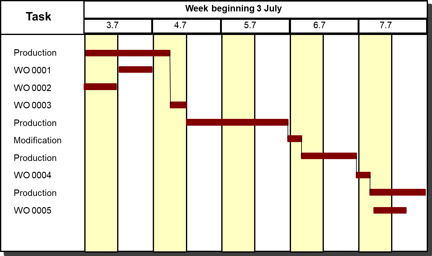 Graph for article