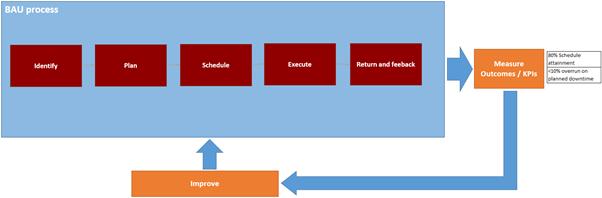 BAU Process1