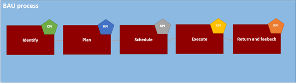 BAU Process2