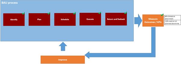 BAU Process3