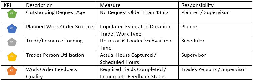 KPI table1